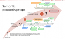 Semantic Processing slide